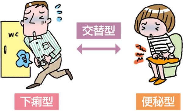 【画像】過敏性腸症候群